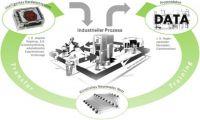 Ablauf zur Implementierung von trainierten KI-Modellen in reale Prozesse