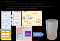 Details der Reaktorkonzeption